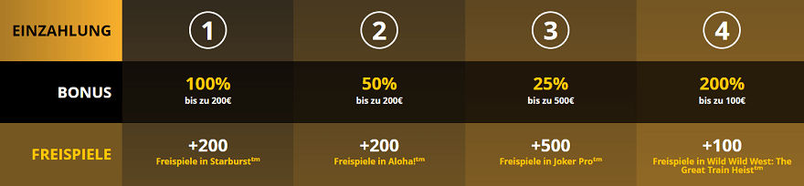 LVbet Casino Bonus Angebot